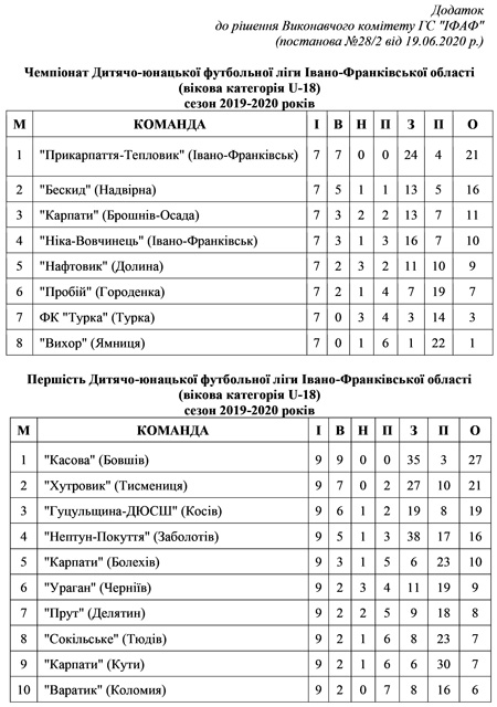 Турнірні таблиці ДЮФЛІФО